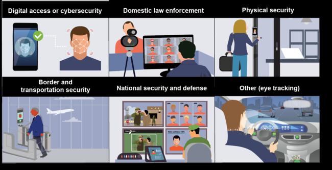 GAO's publish survey about facial recognition technology (FRT) activities